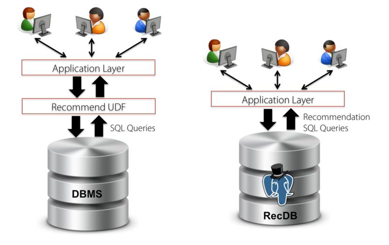 RecDB: Recommendation System - 20140120 - University of