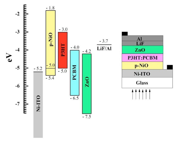 Tandem Structure For Organic Photovoltaic Solar Cells