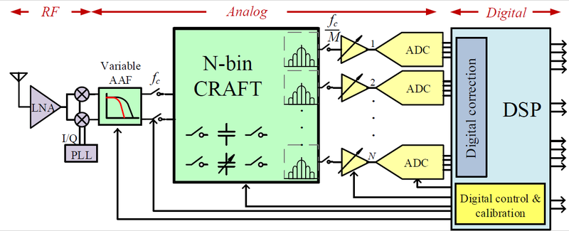 Radio Frequency (RF) Front End Channelizer for Low Power, Wide