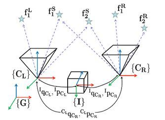 Vision Aided Inertial Navigation Systems Software From