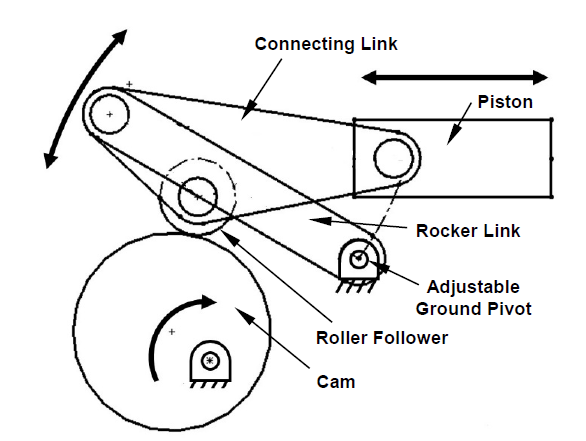 Cam Driven Variable Displacement Linkage