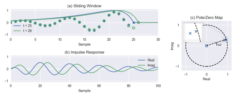 Sliding Windowed Infinite Fourier Transform (SWIFT