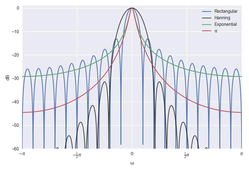Sliding Windowed Infinite Fourier Transform (SWIFT) - 20170293